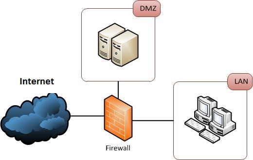 Firewall Chile NEURONET